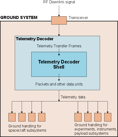 TM Decoder Shell ground system application